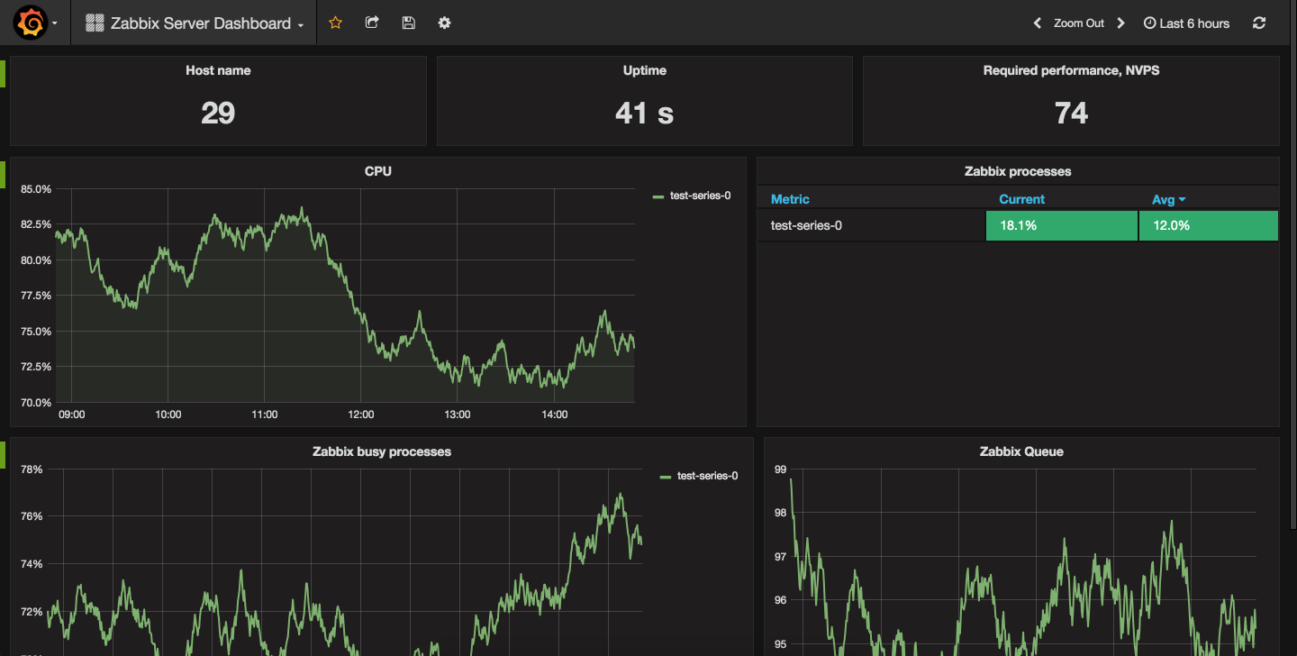 The Zabbix Server Dashboard
